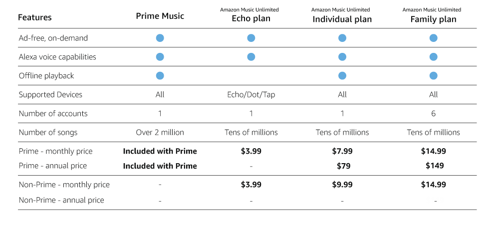 A graphic comparing features included with different Amazon music subscription plans
