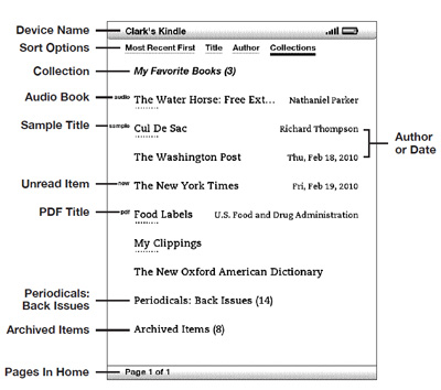 Illustration of the Kindle Home screen with labels describing features.