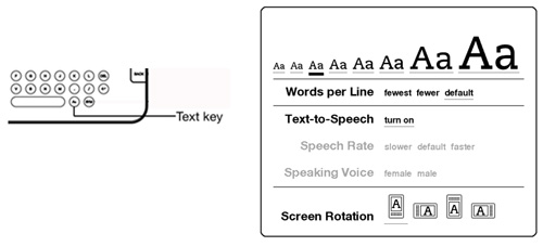 Illustration of text key on Kindle keyboard and reading
