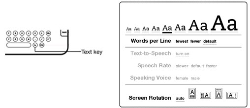 Illustration of text key on Kindle keyboard and reading formatting options.