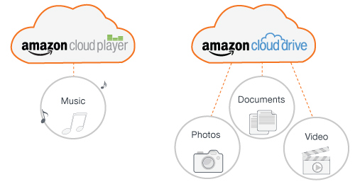 Cloud Player and Cloud Drive