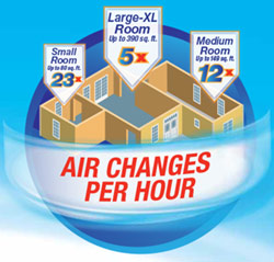 Air Changes Per Hour