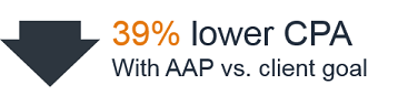 39% lower CPA with AAP vs. client goal