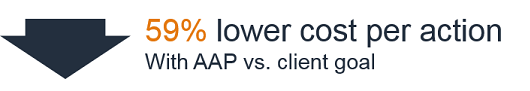 59% lower cost per action with AAP vs client goals