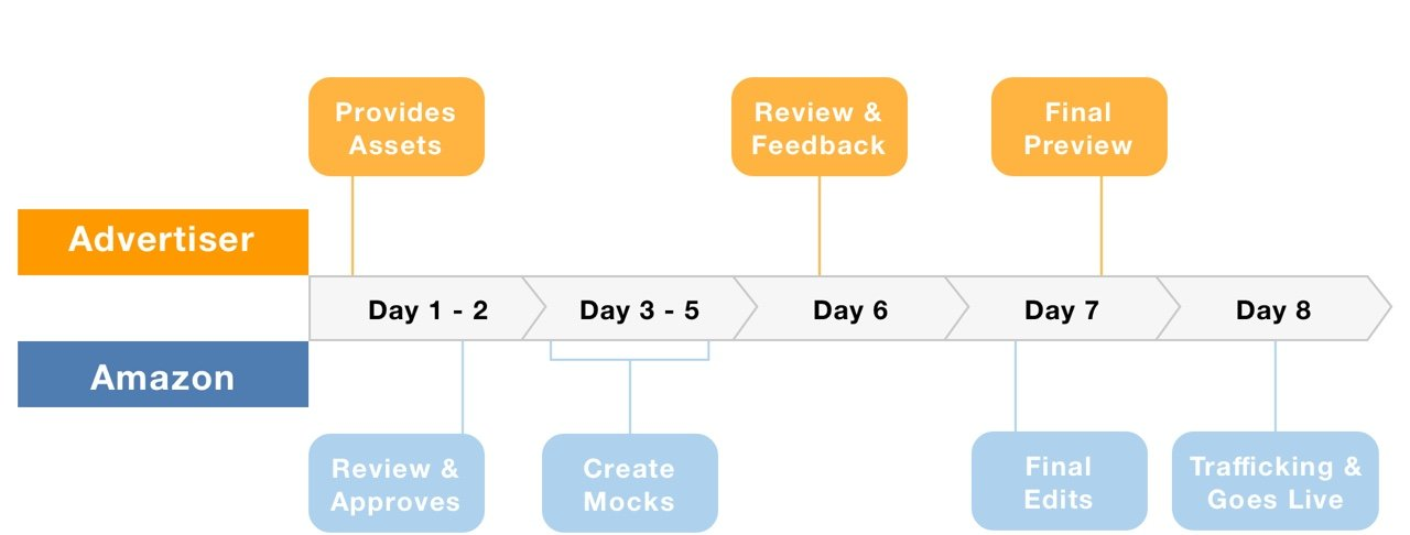 8 Day Creative Delivery Workflow and Requirements