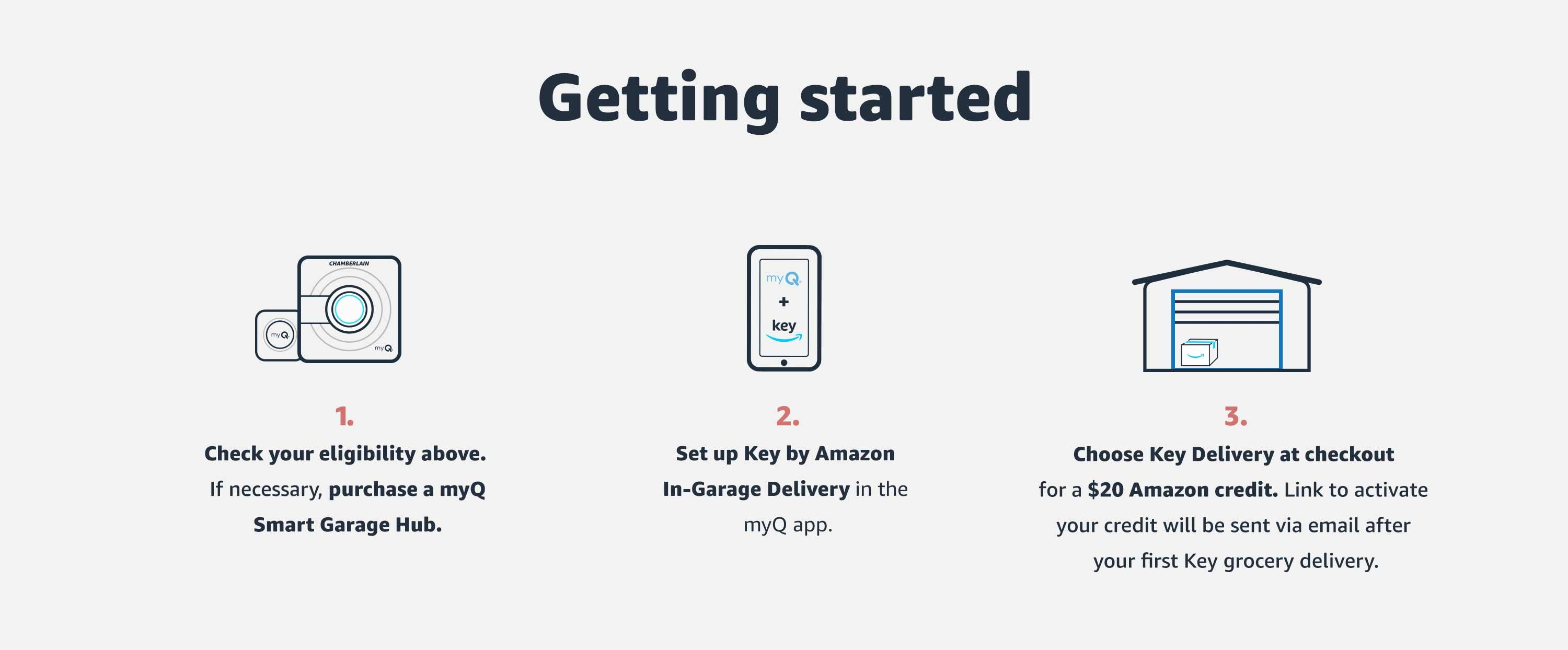 Getting Started. 1. Check eligibility. 2. Set up Key by Amazon In-Garage Delivery. 3. Choose Key Delivery at checkout