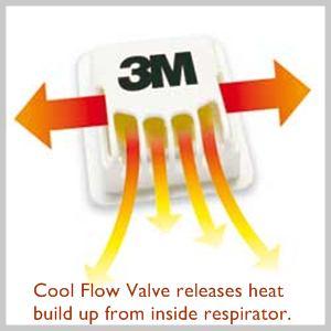 Cool comfort inside respirator