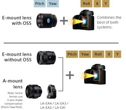 Use your favorite lenses with minimized blur from camera shake.