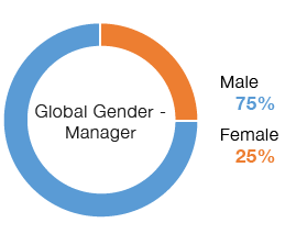 Chart: Global Gender Managers | Male 75%, Female 25%