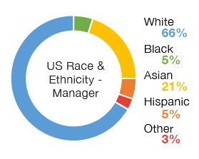Chart: US Race and Ethnicity Managers | White 66%, Asian 21%, Hispanic 5%, Black 5%, Other 3%