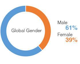 Chart: Global Gender Overall | Male 61%, Female 39%