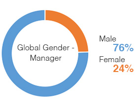 Chart: Global Gender Managers | Male 76%, Female 24%