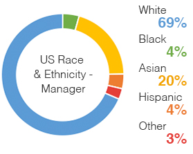 Chart: US Race and Ethnicity Managers | White 69%, Asian 20%, Hispanic 4%, Black 4%, Other 3%