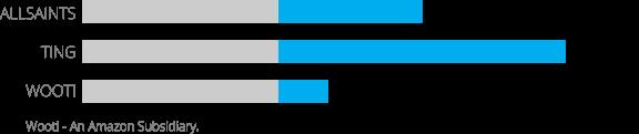 Results HigherAOV graphic