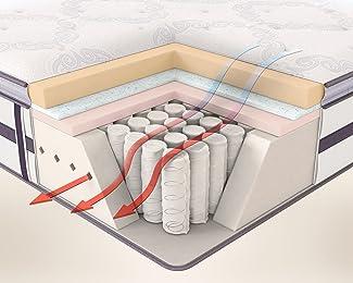 Mattress airflow