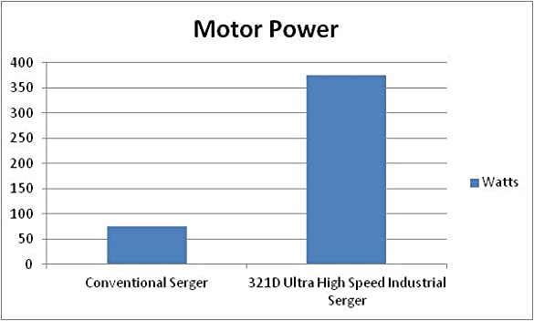Singer 321d Ultra High Speed Complete