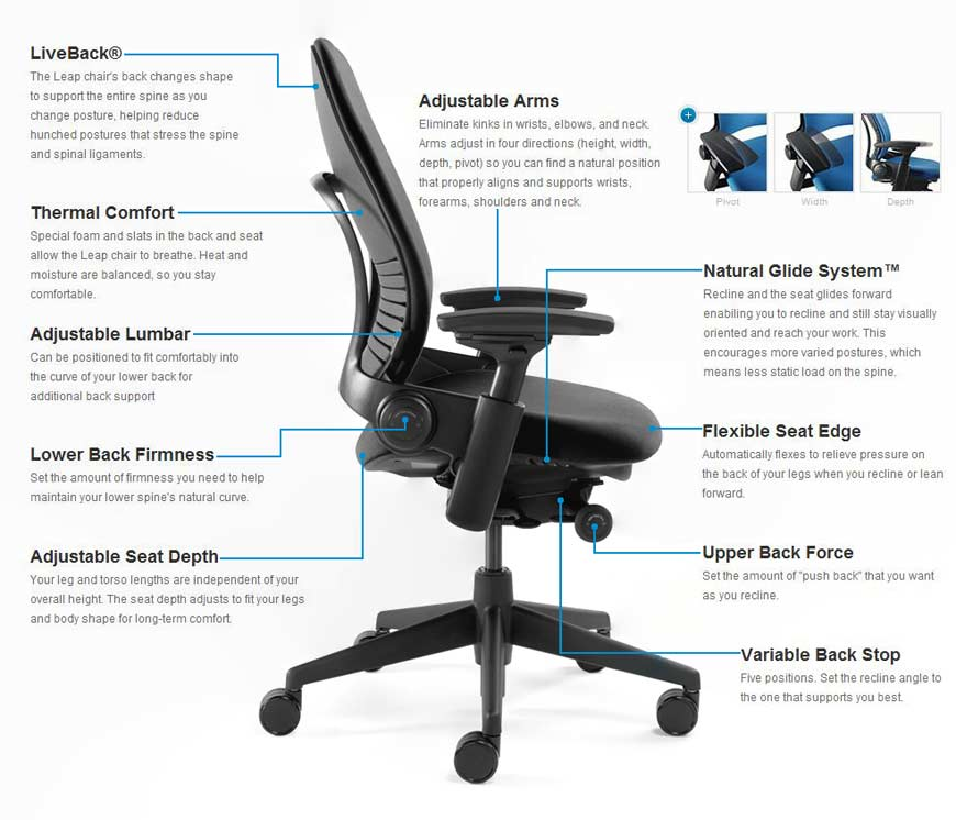 steelcase think office chair. steelcase leap chair in labeled chart form think office r