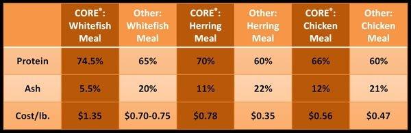 Wellness Core Comparison Chart
