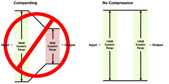 Diagram on how companders ruin your signal