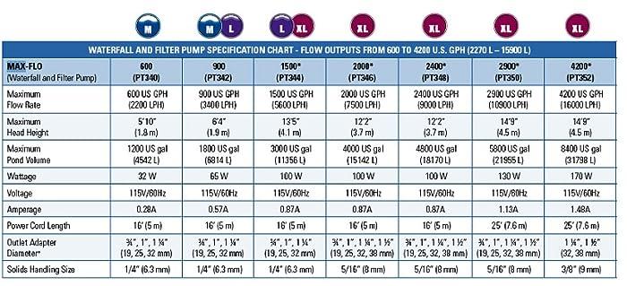 laguna pressure flo instructions