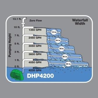 DHP 4200 flow