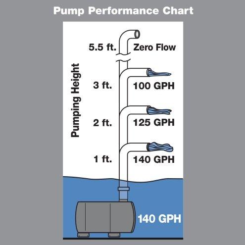 United Pet Grp Aquatics Tetrapond Water Garden Pump 550
