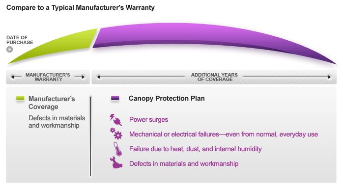 Asurion 2 Year Floor Care Protection Plan