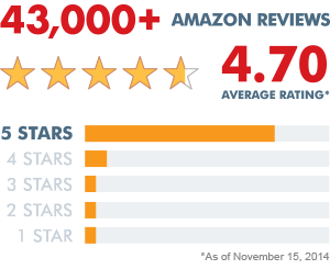 5-Star Reviews on Amazon. 4.68 average rating.