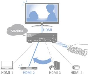 Yamaha 7 2 Input HDMI Standby amazon com yamaha rx v473 5 1 channel network av receiver  at fashall.co