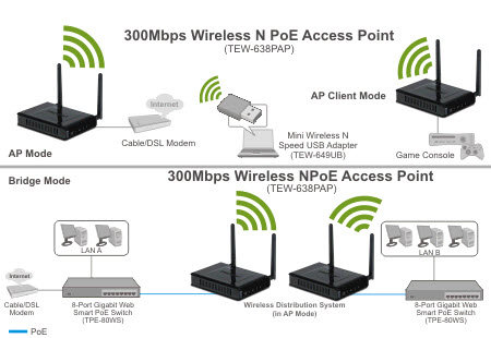 amazon com trendnet 300mbps wireless n poe access point tew networking solution