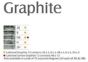 Graphite Chart