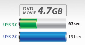 Three times faster than USB 2.0 models