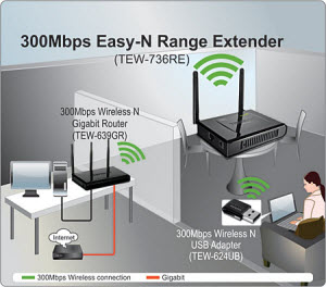 TEW-736RE Networking Solution