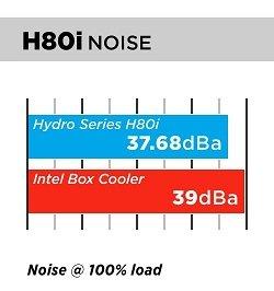 H80i Noise Chart