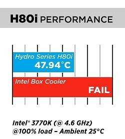 H80i Performance Chart