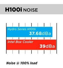 H100i Noise Chart