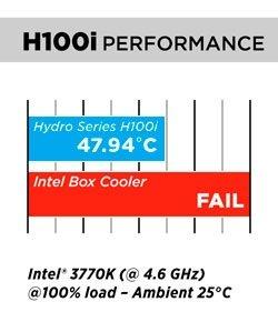 H100i Performance Chart