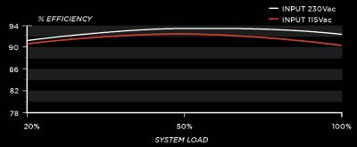 AX860i efficiency chart