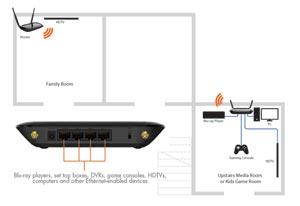 EnGenius ERB300H Eliminate wireless