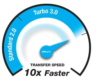 Transfer Speed 10x Faster