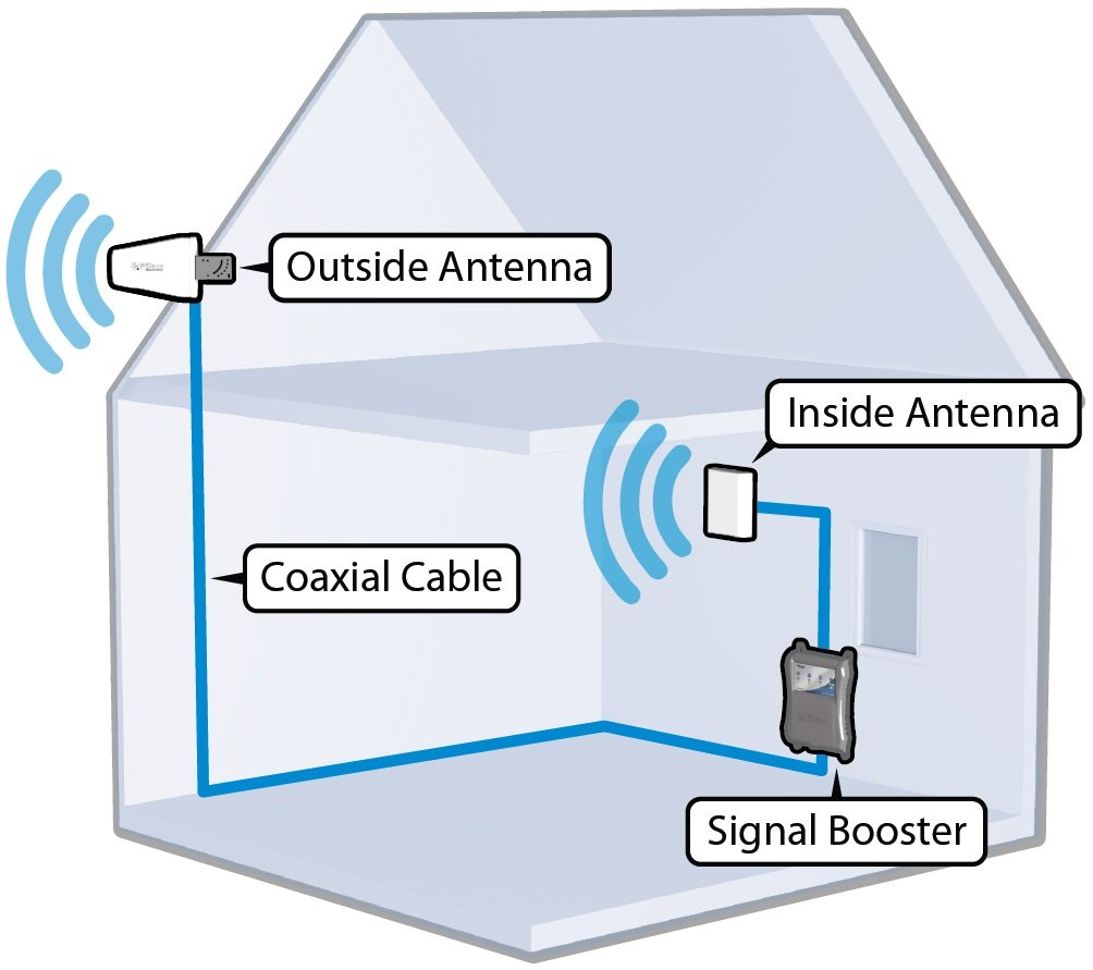 How To Improve Mobile Signal At Home