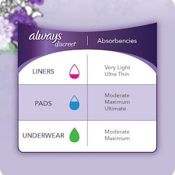 Absorbency options