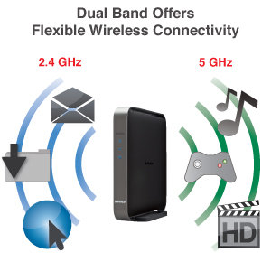 Dual Band Offers Flexible Wireless Connectivity!
