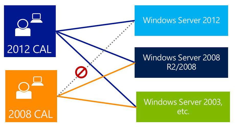 microsoft window server 2012
