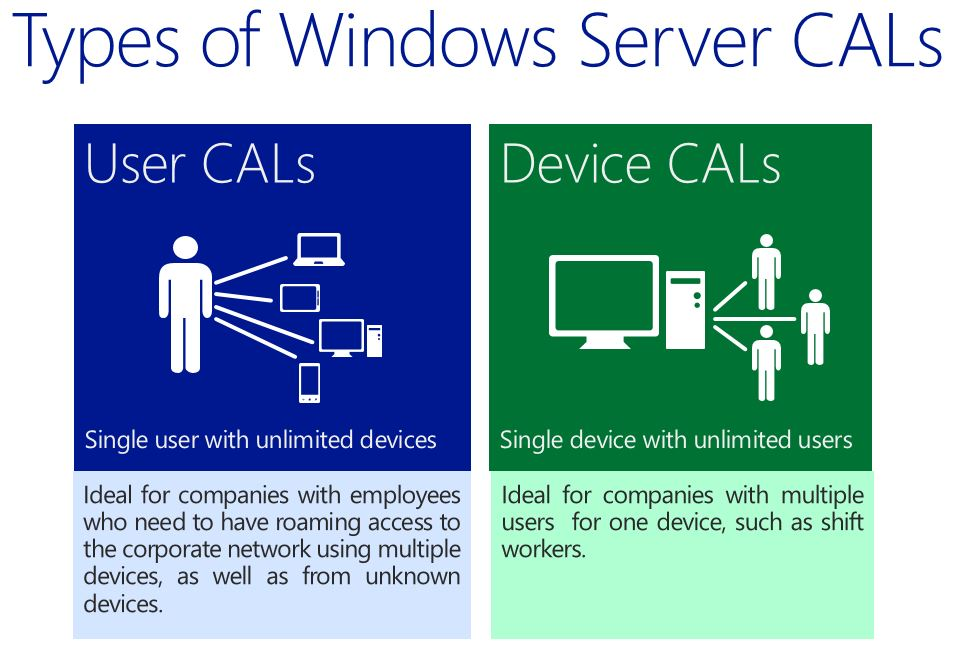 Windows Server 2003 / 2008 Client Access Licenses (CALs ...