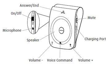 Jabra Tour Bluetooth speakerphone diagram