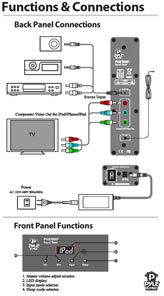 Functions & Connections Diagram