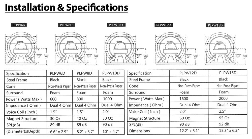 amazon com pyle plpw15d 15 inch 2000 watt dual 4 ohm subwoofer installation and specifications diagram