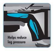 Helps reduce leg pressure
