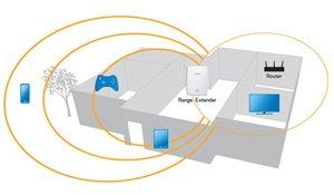 Linksys N600 PRO Wi-Fi extensor de alcance (RE4000W)